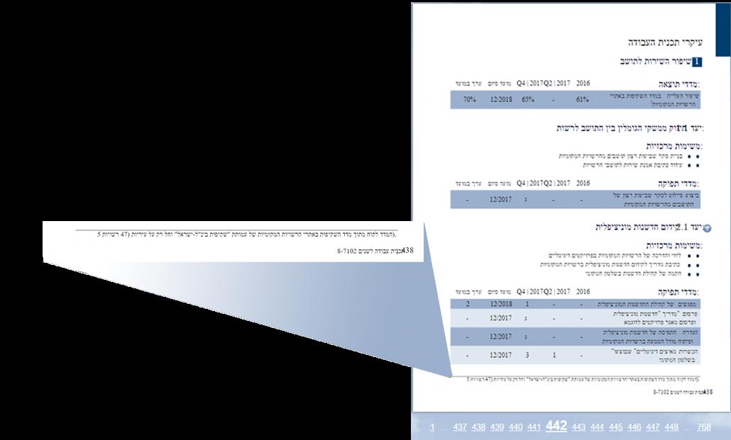 צילום מתוך חוברת תוכנית העבודה של משרד הפנים, בה מוזכר מדד השקיפות המוניציפאלי של העמותה