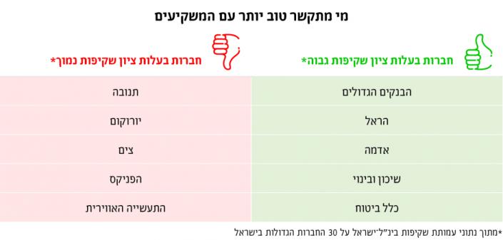 תמונת טבלת השוואה על תקשורת עם משקיעים שביצעה העמותה, מתוך הכתבה