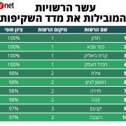 רשימת עשר הרשויות המובילות את מדד השקיפות, מתוך הכתבה